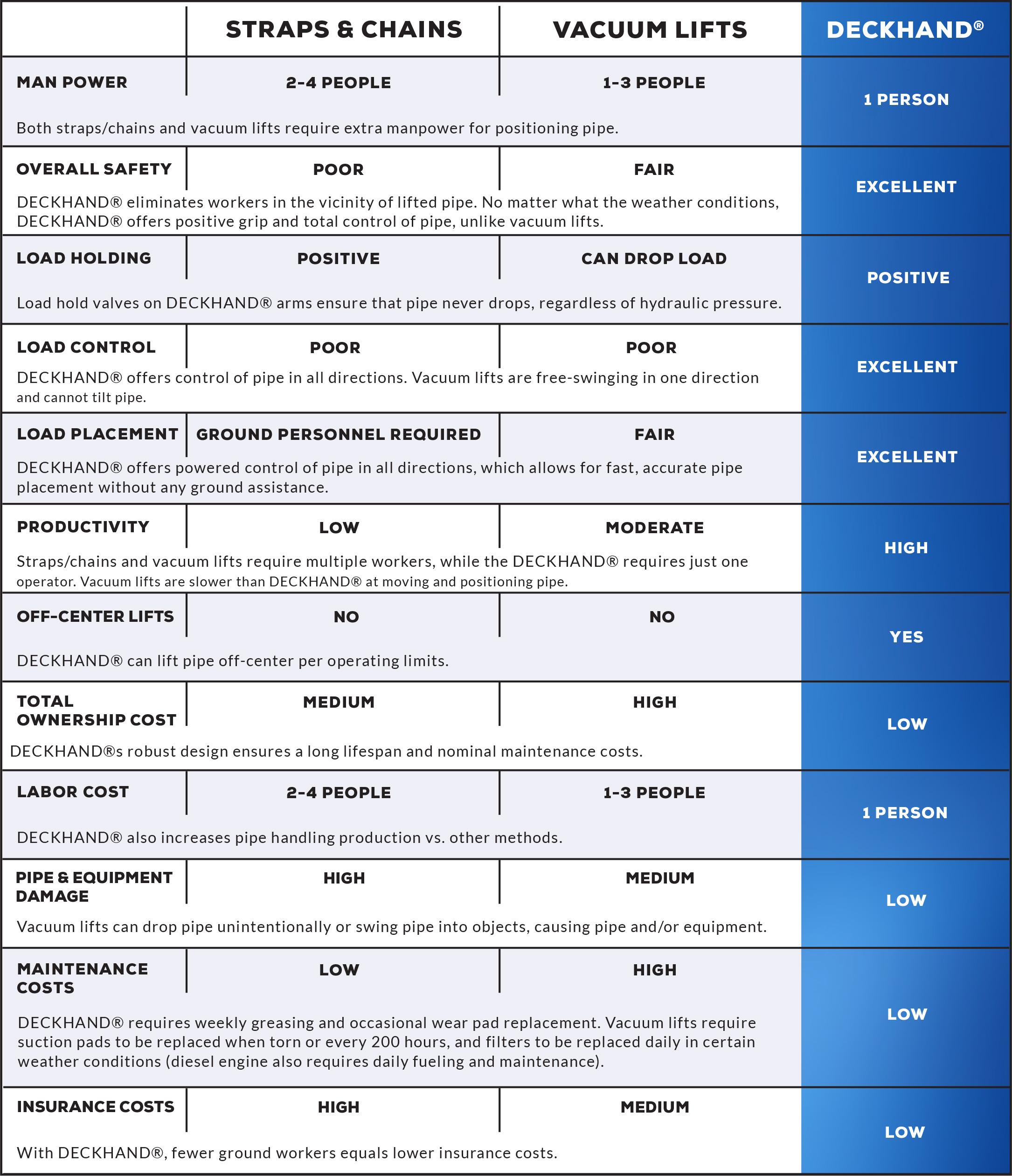 deckhand-comparison-chart